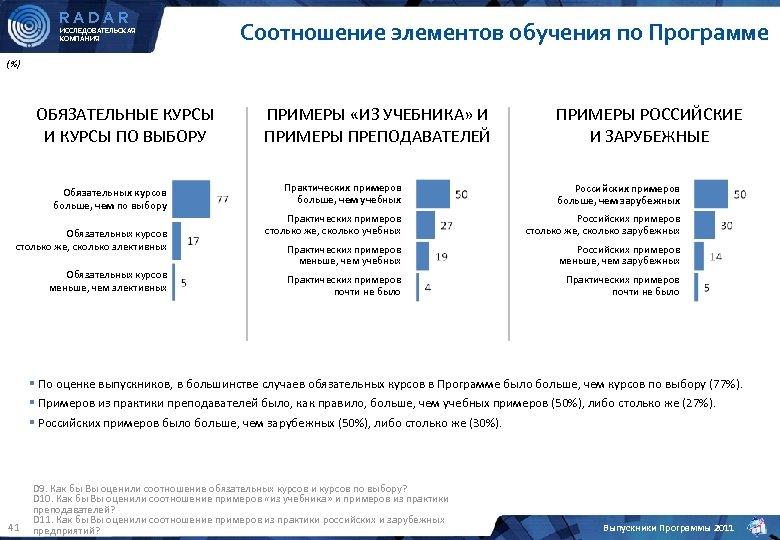 RADAR ИССЛЕДОВАТЕЛЬСКАЯ КОМПАНИЯ Соотношение элементов обучения по Программе (%) ОБЯЗАТЕЛЬНЫЕ КУРСЫ И КУРСЫ ПО