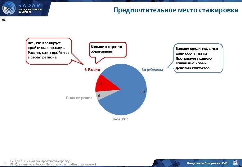 RADAR Предпочтительное место стажировки ИССЛЕДОВАТЕЛЬСКАЯ КОМПАНИЯ (%) Все, кто планирует пройти стажировку в России,