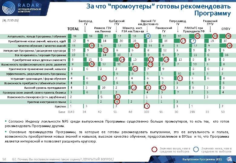 """За что """"промоутеры"""" готовы рекомендовать Программу RADAR ИССЛЕДОВАТЕЛЬСКАЯ КОМПАНИЯ (%, ТОП-15) Белгород. ГУ TOTAL"""