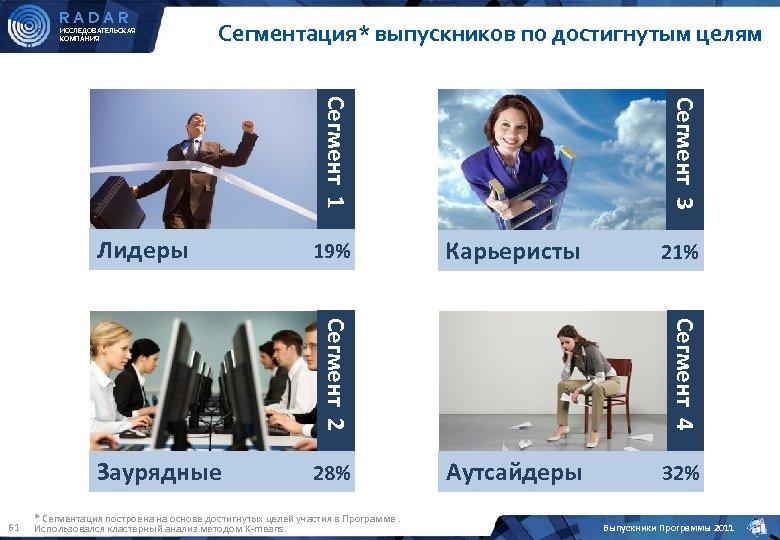 RADAR ИССЛЕДОВАТЕЛЬСКАЯ КОМПАНИЯ Сегментация* выпускников по достигнутым целям 28% 21% Аутсайдеры 32% Сегмент 4