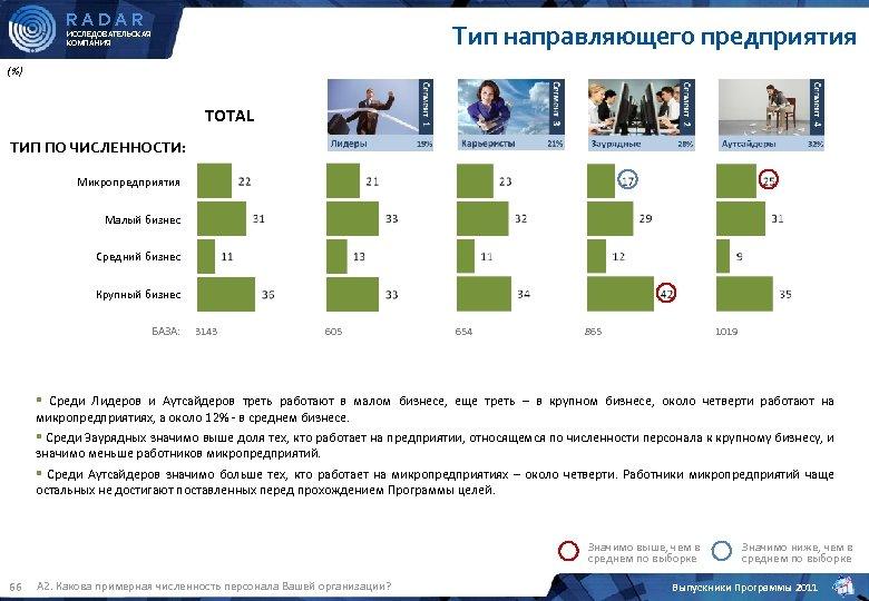 RADAR Тип направляющего предприятия ИССЛЕДОВАТЕЛЬСКАЯ КОМПАНИЯ (%) TOTAL ТИП ПО ЧИСЛЕННОСТИ: Микропредприятия Малый бизнес