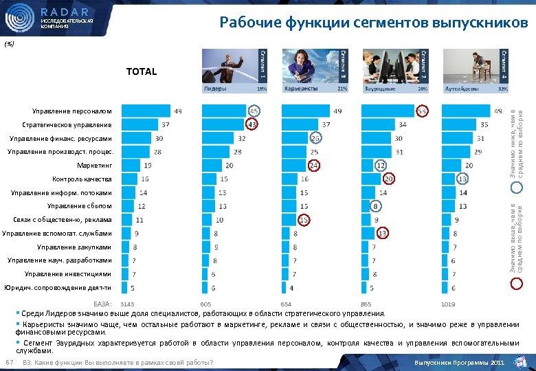 RADAR Рабочие функции сегментов выпускников ИССЛЕДОВАТЕЛЬСКАЯ КОМПАНИЯ (%) TOTAL Значимо ниже, чем в среднем