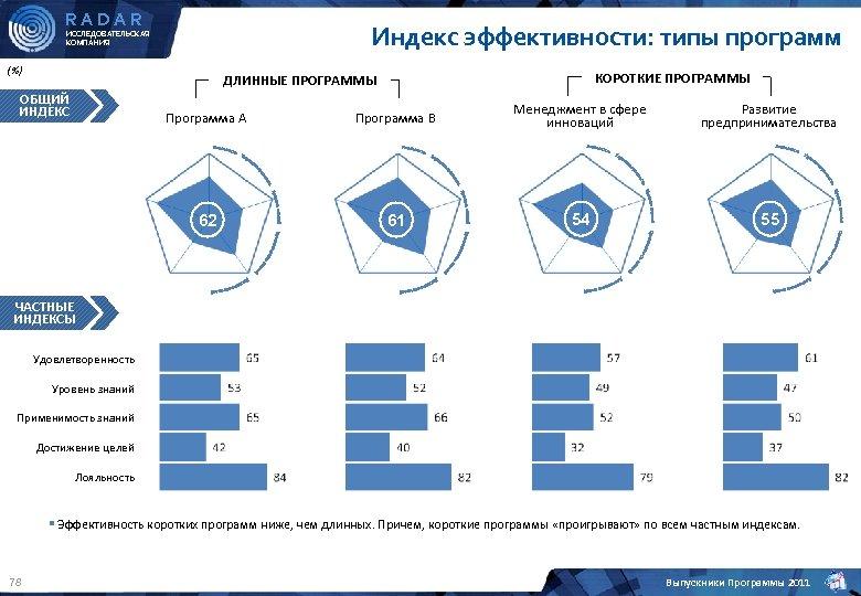 RADAR Индекс эффективности: типы программ ИССЛЕДОВАТЕЛЬСКАЯ КОМПАНИЯ (%) КОРОТКИЕ ПРОГРАММЫ ДЛИННЫЕ ПРОГРАММЫ ОБЩИЙ ИНДЕКС
