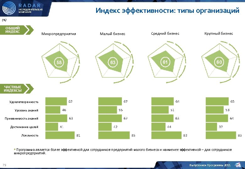 RADAR Индекс эффективности: типы организаций ИССЛЕДОВАТЕЛЬСКАЯ КОМПАНИЯ (%) ОБЩИЙ ИНДЕКС Микропредприятия Малый бизнес Средний