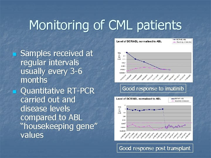 Monitoring of CML patients n n Samples received at regular intervals usually every 3