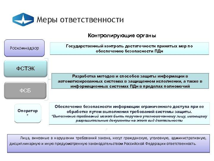 Меры ответственности Контролирующие органы Роскомнадзор Государственный контроль достаточности принятых мер по обеспечению безопасности ПДн