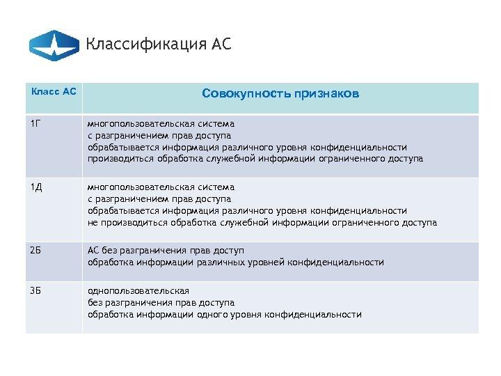 Классификация АС Класс АС Совокупность признаков 1 Г многопользовательская система с разграничением прав доступа