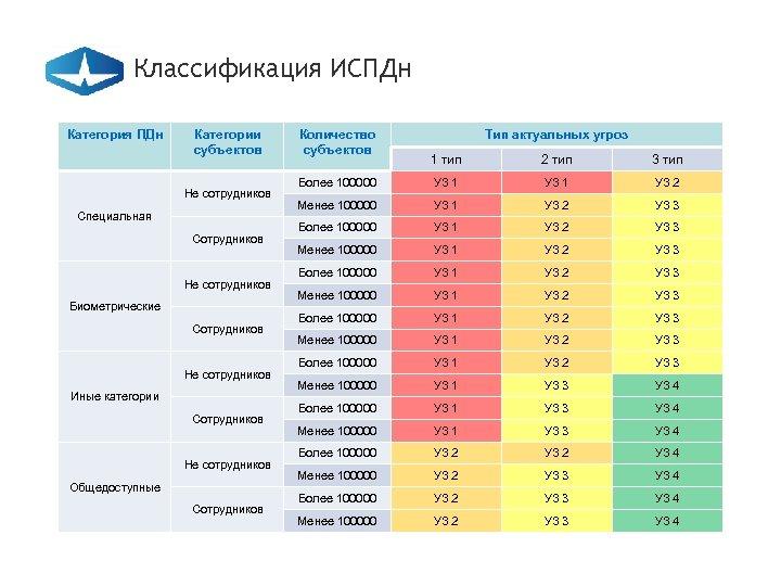 Классификация ИСПДн Категория ПДн Категории субъектов Не сотрудников Специальная Сотрудников Не сотрудников Биометрические Сотрудников