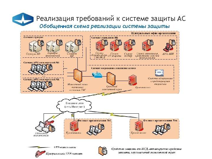 Реализация требований к системе защиты АС Обобщенная схема реализации системы защиты
