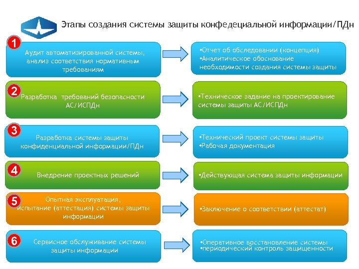 Этапы создания системы защиты конфедециальной информации/ПДн 1 Аудит автоматизированной системы, анализ соответствия нормативным требованиям