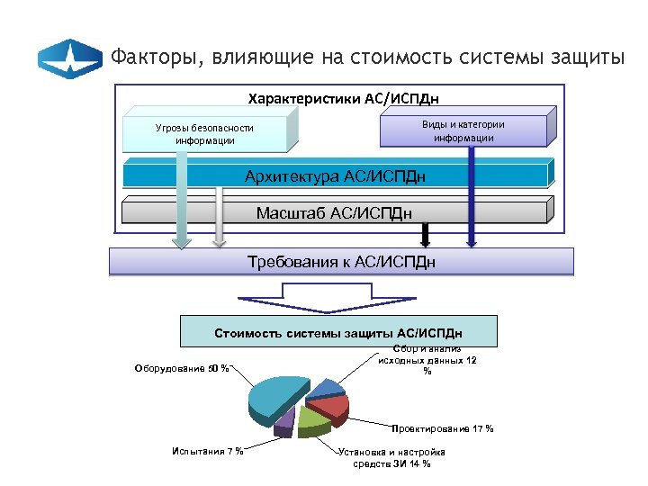 Факторы, влияющие на стоимость системы защиты Характеристики АС/ИСПДн Виды и категории информации Угрозы безопасности