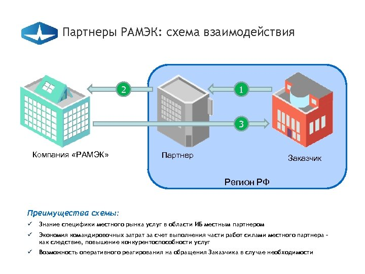Партнеры РАМЭК: схема взаимодействия 2 1 3 Компания «РАМЭК» Партнер Заказчик Регион РФ Преимущества