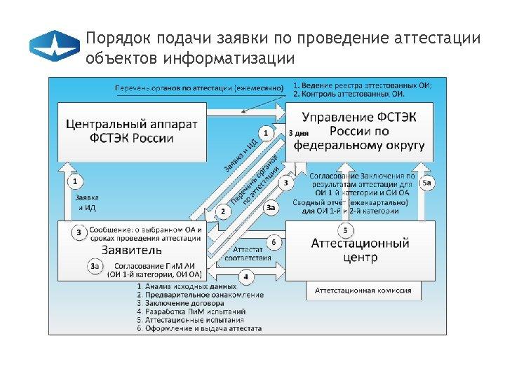 Порядок подачи заявки по проведение аттестации объектов информатизации