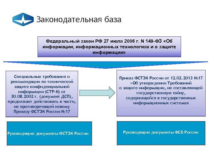 Законодательная база Федеральный закон РФ 27 июля 2006 г. N 149 -ФЗ «Об информации,