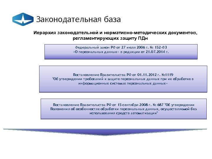 Законодательная база Иерархия законодательной и нормативно-методических документов, регламентирующих защиту ПДн Федеральный закон РФ от