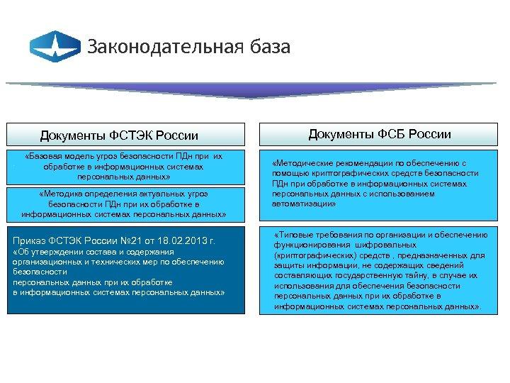 Законодательная база Документы ФСТЭК России «Базовая модель угроз безопасности ПДн при их обработке в