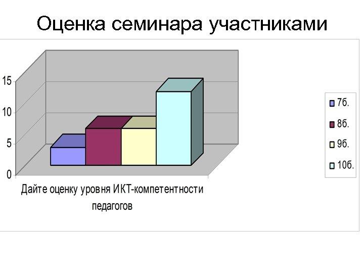 Оценка семинара участниками
