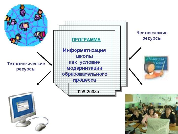 ПРОГРАММА Технологические ресурсы Информатизация школы как условие модернизации образовательного процесса 2005 -2008 гг. Человеческие