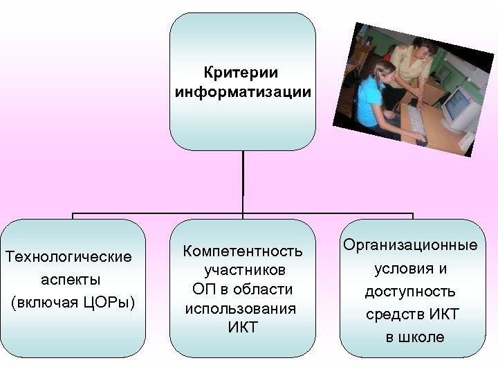 Критерии информатизации Технологические аспекты (включая ЦОРы) Компетентность участников ОП в области использования ИКТ Организационные