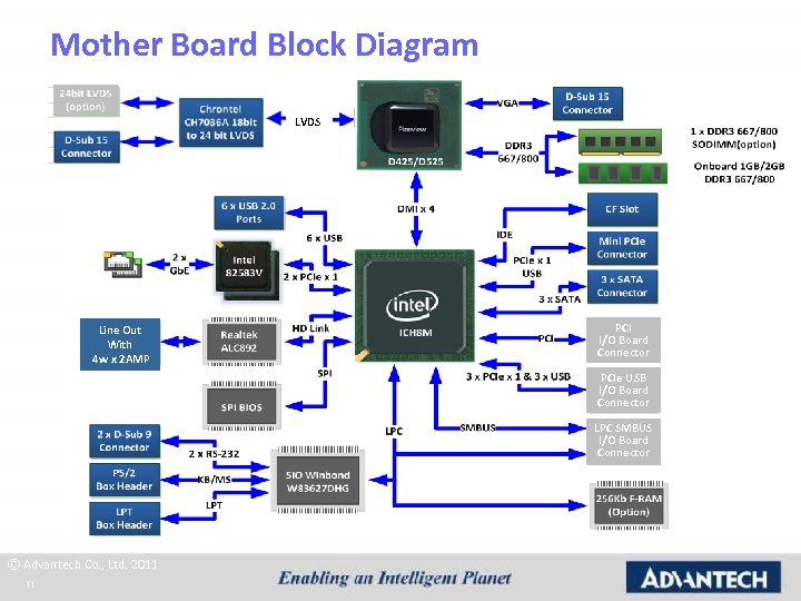 Mother Board Block Diagram LVDS Line Out With 4 w x 2 AMP PCI