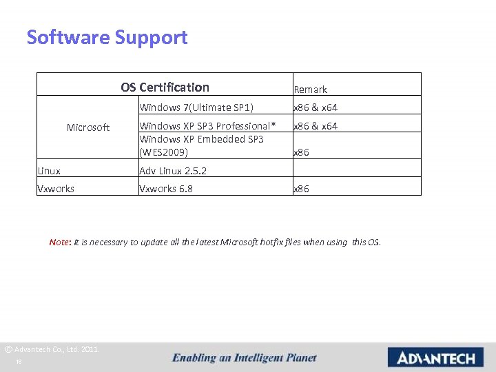 Software Support OS Certification Remark Windows 7(Ultimate SP 1) Microsoft x 86 & x