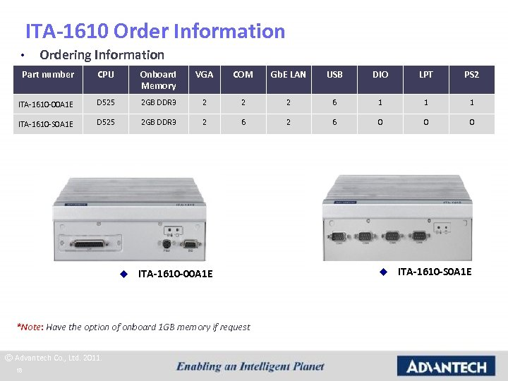 ITA-1610 Order Information • Ordering Information Part number CPU Onboard Memory VGA COM Gb.