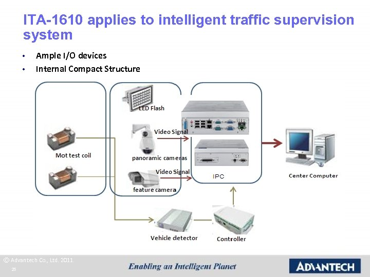 ITA-1610 applies to intelligent traffic supervision system • • Ample I/O devices Internal Compact