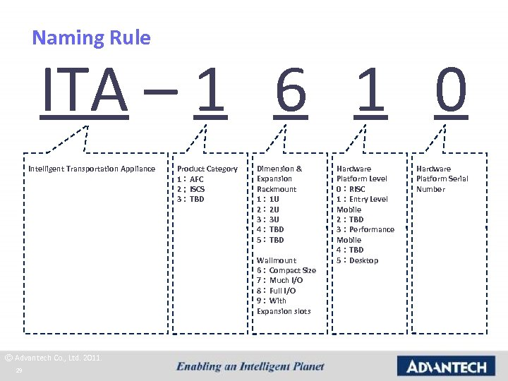 Naming Rule ITA – 1 6 1 0 Intelligent Transportation Appliance Product Category 1:AFC