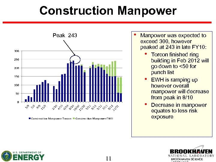 Construction Manpower • Peak 243 11 Manpower was expected to exceed 300, however peaked