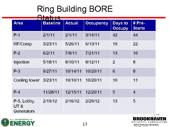 Area Ring Building BORE Status Actual Occupancy Days to Baseline Occupy # Pre. Starts