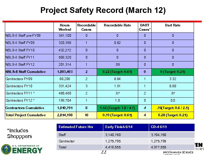 Project Safety Record (March 12) Hours Worked Recordable Cases Recordable Rate DART Cases* Dart