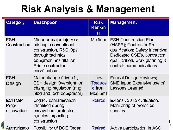 Risk Analysis & Management Category Description Risk Rankin g Management ESH Minor or major