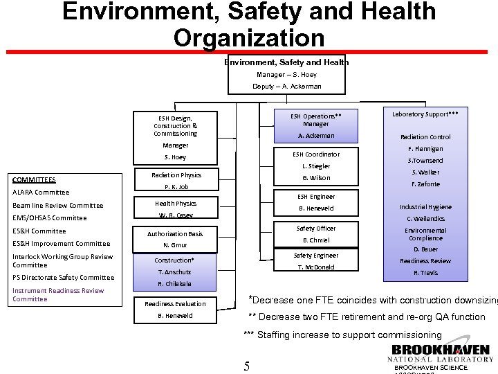 Environment, Safety and Health Organization Environment, Safety and Health Manager – S. Hoey Deputy