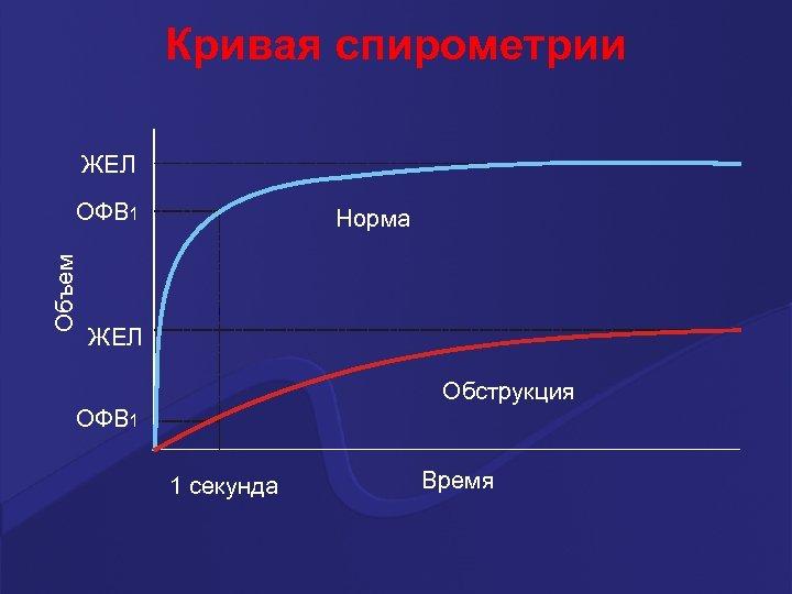 Кривая спирометрии ЖЕЛ Объем ОФВ 1 Норма ЖЕЛ Обструкция ОФВ 1 1 секунда Время