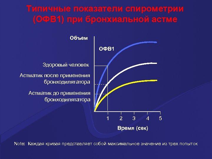 Типичные показатели спирометрии (ОФВ 1) при бронхиальной астме Объем ОФВ 1 Здоровый человек Астматик