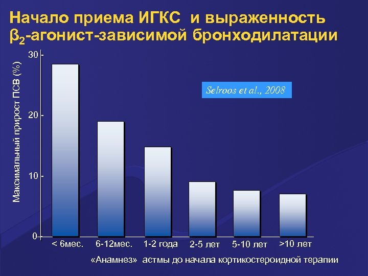 Начало приема ИГКС и выраженность β 2 -агонист-зависимой бронходилатации Максимальный прирост ПСВ (%) 30