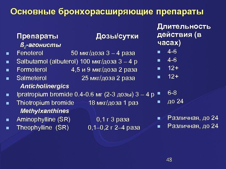Основные бронхорасширяющие препараты Препараты n n n n Дозы/сутки ß 2 -агонисты Fenoterol 50