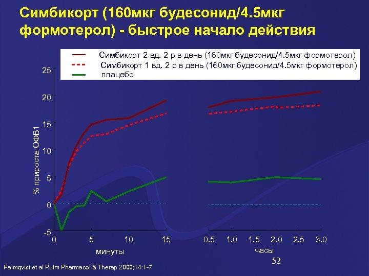 Симбикорт (160 мкг будесонид/4. 5 мкг формотерол) - быстрое начало действия Симбикорт 2 вд.