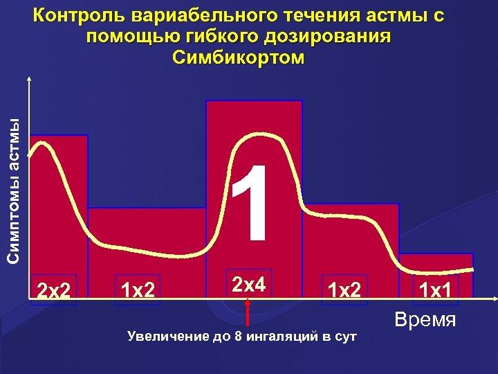 Симптомы астмы Контроль вариабельного течения астмы c помощью гибкого дозирования Симбикортом 1 2 x