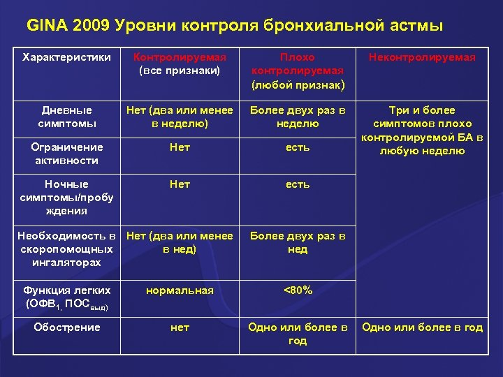 GINA 2009 Уровни контроля бронхиальной астмы Характеристики Контролируемая (все признаки) Плохо контролируемая (любой признак)