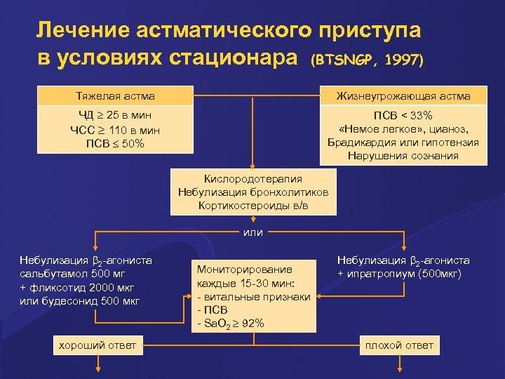 Лечение астматического приступа в условиях стационара (BTSNGP, 1997) Тяжелая астма Жизнеугрожающая астма ЧД 25