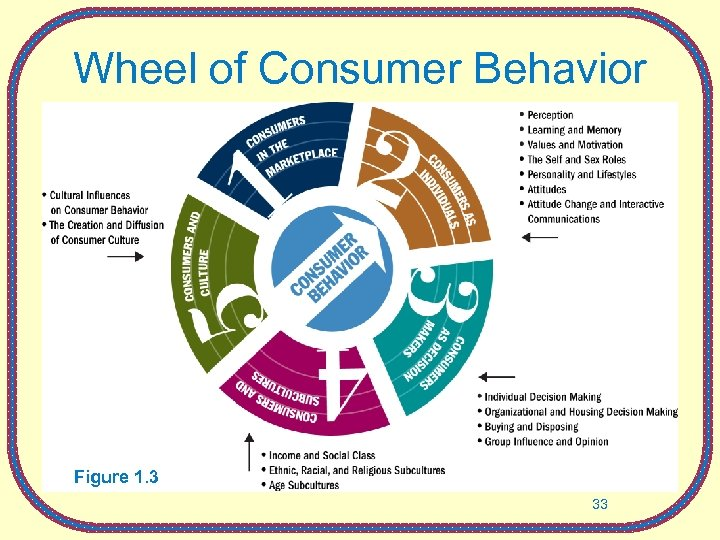 Wheel of Consumer Behavior Figure 1. 3 33