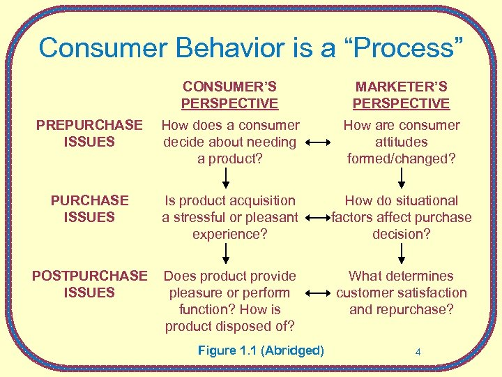 """Consumer Behavior is a """"Process"""" CONSUMER'S PERSPECTIVE MARKETER'S PERSPECTIVE PREPURCHASE ISSUES How does a"""
