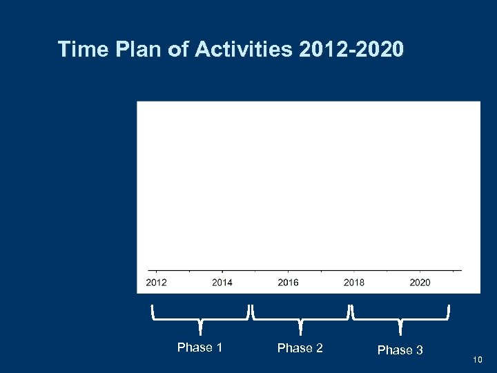 Time Plan of Activities 2012 -2020 Phase 1 Phase 2 Phase 3 10