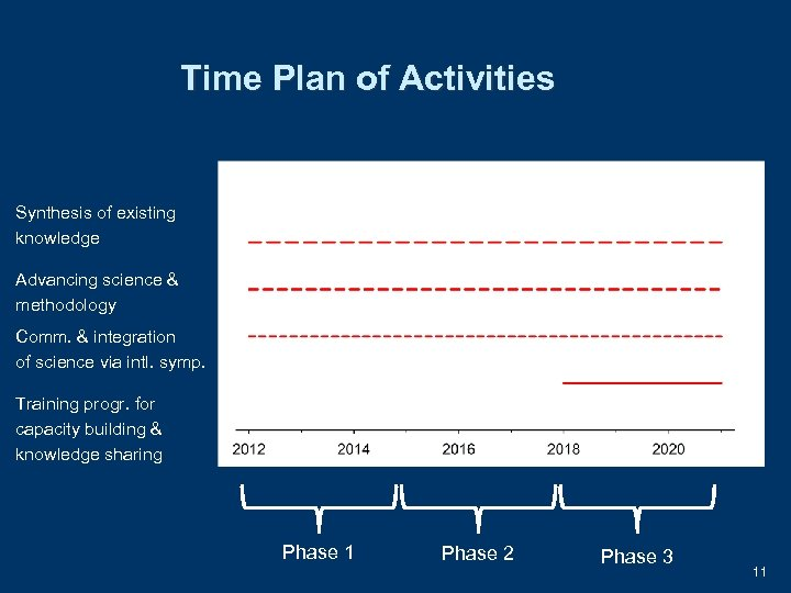Time Plan of Activities Synthesis of existing knowledge Advancing science & methodology Comm. &