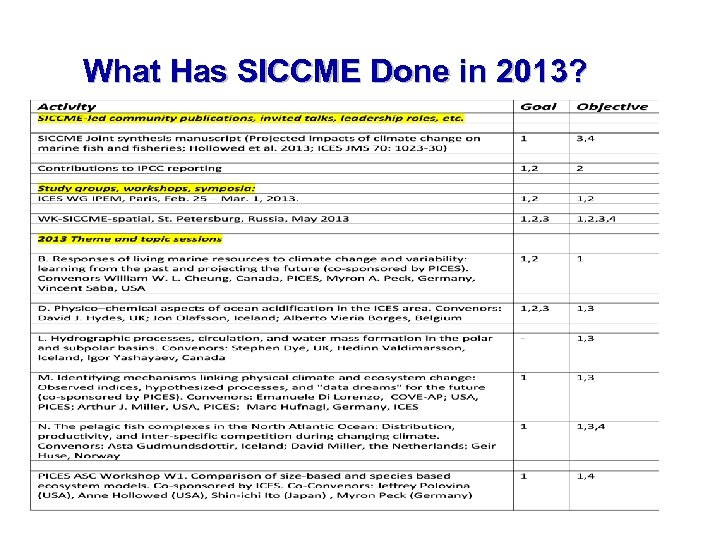 What Has SICCME Done in 2013? 13