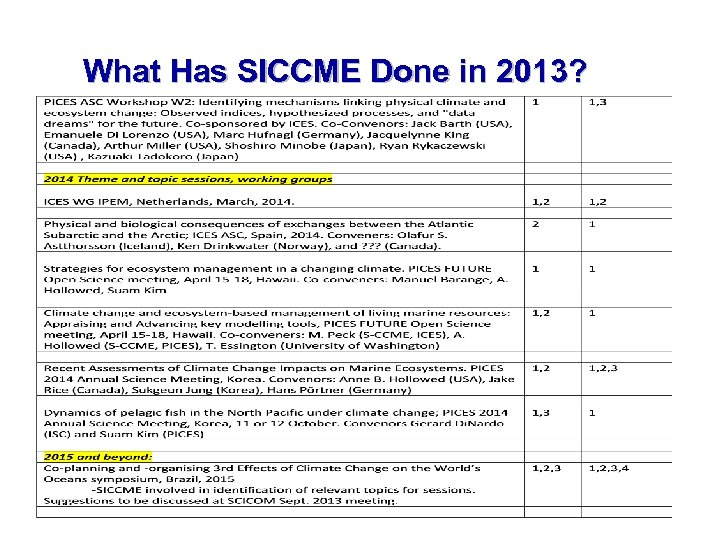 What Has SICCME Done in 2013? 14