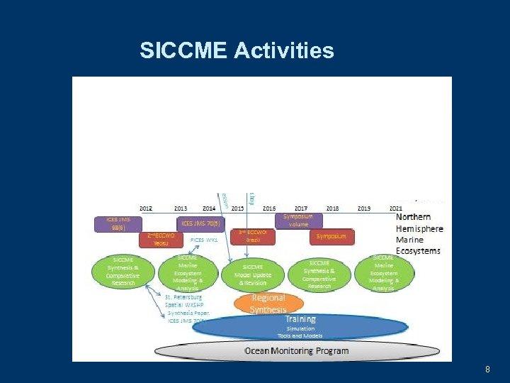 SICCME Activities 8