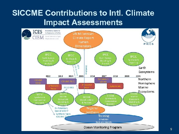 SICCME Contributions to Intl. Climate Impact Assessments 9