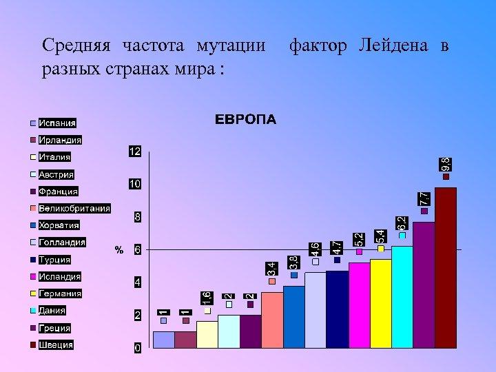 Средняя частота мутации фактор Лейдена в разных странах мира :